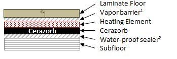 calcium chloride test instructions